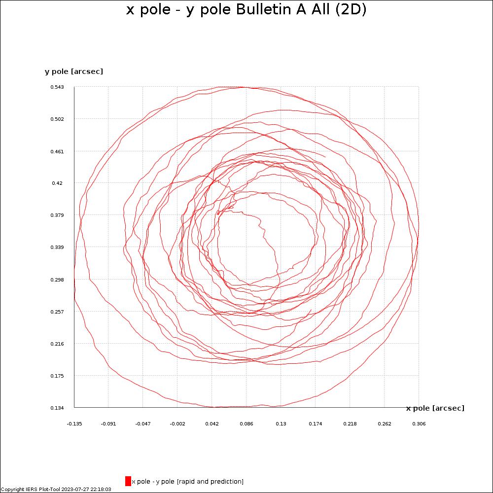 BulletinA_ALL_X_Y_PLAN