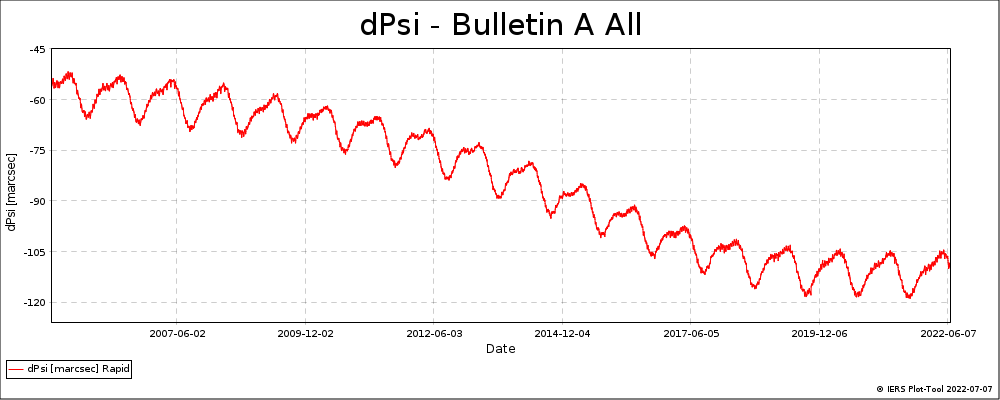 BulletinA_All-DPSI