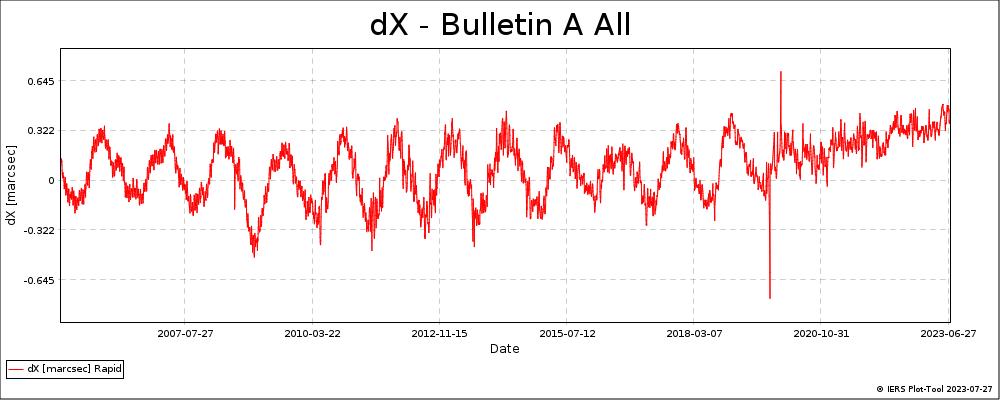 BulletinA_All-DX