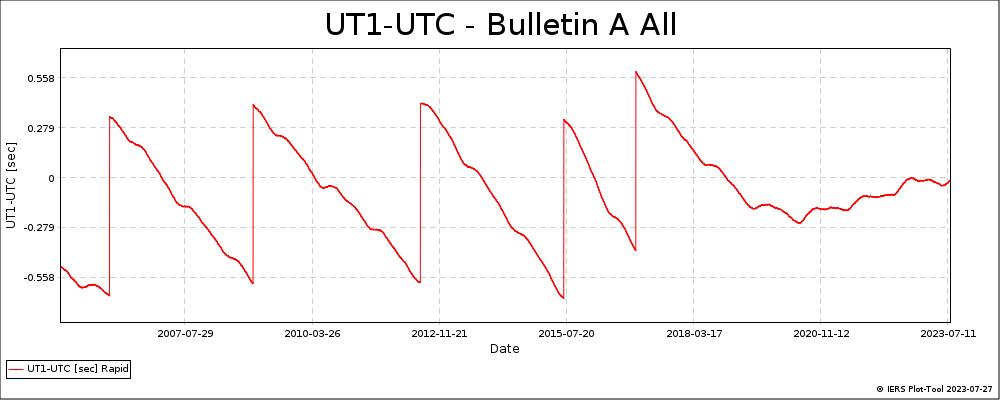BulletinA_All-UT1-UTC