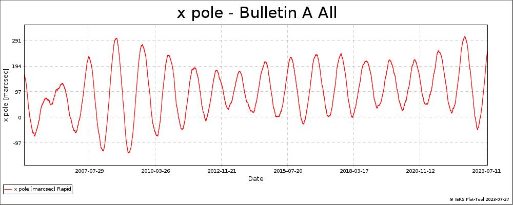 BulletinA_All-XPOL