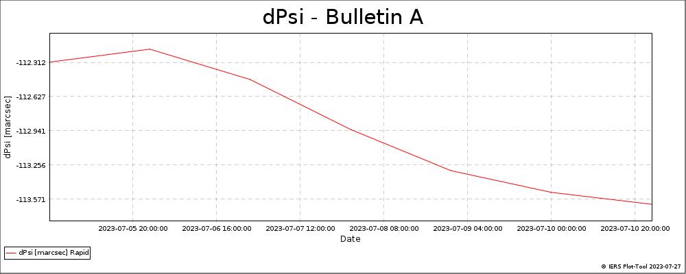 BulletinA_LatestVersion-DPSI