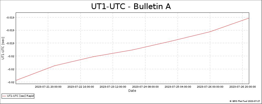 BulletinA_LatestVersion-UT1-UTC
