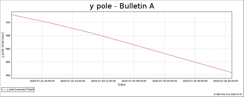 BulletinA_LatestVersion-YPOL
