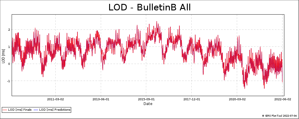 BulletinB_All-LOD