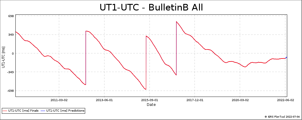BulletinB_All-UT1-UTC