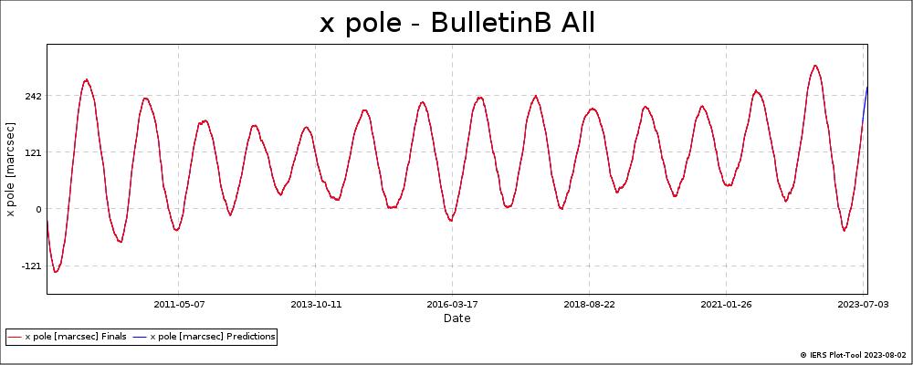 BulletinB_All-XPOL