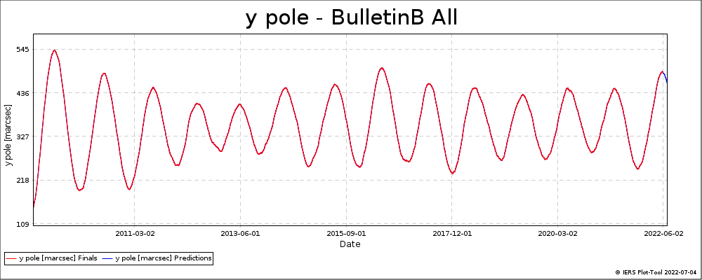 BulletinB_All-YPOL
