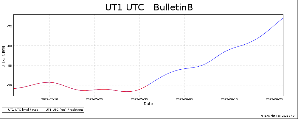 BulletinB_LatestVersion-UT1-UTC