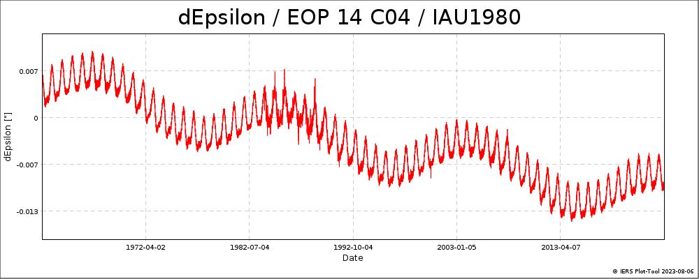 EOPC04_14_62-NOW_IAU1980-DEPS