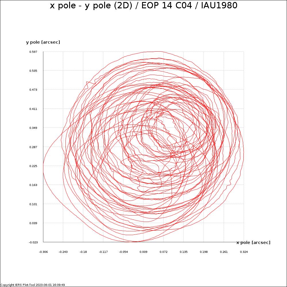 EOPC04_14_62-NOW_IAU1980-X_Y_PLAN