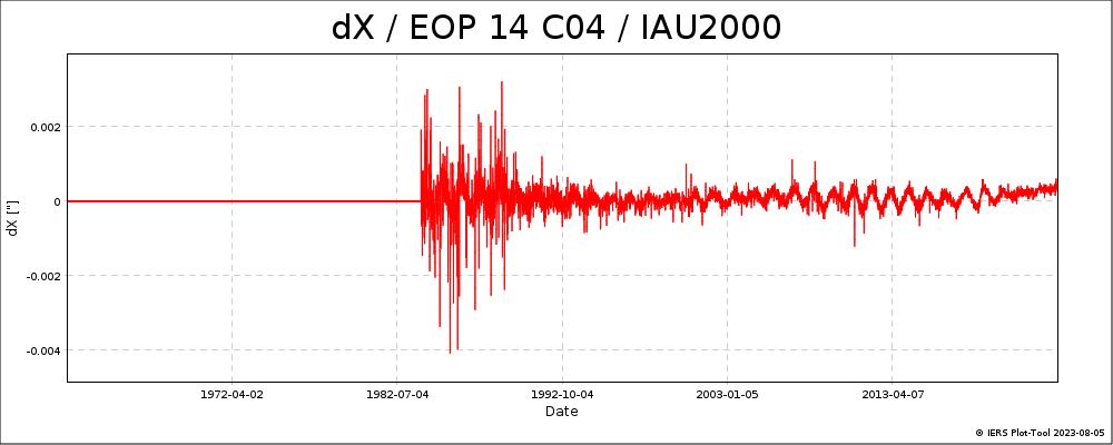 EOPC04_14_62-NOW_IAU2000A-DX