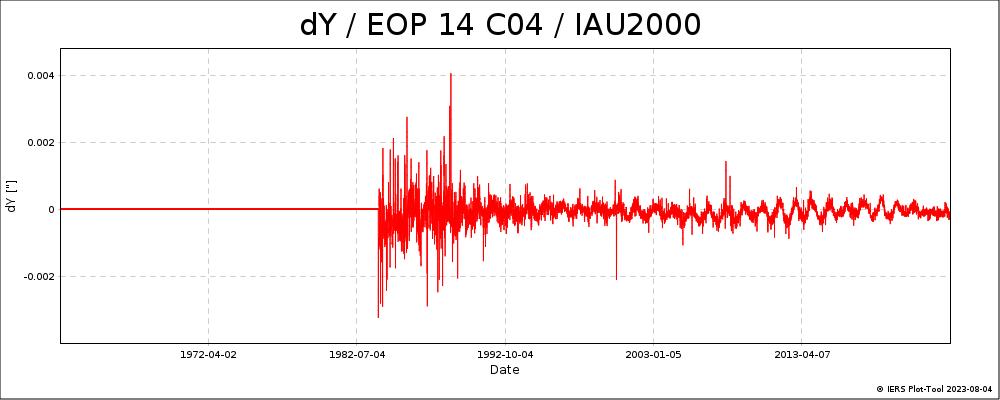 EOPC04_14_62-NOW_IAU2000A-DY