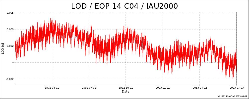 EOPC04_14_62-NOW_IAU2000A-LOD