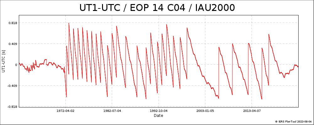 EOPC04_14_62-NOW_IAU2000A-UT1-UTC