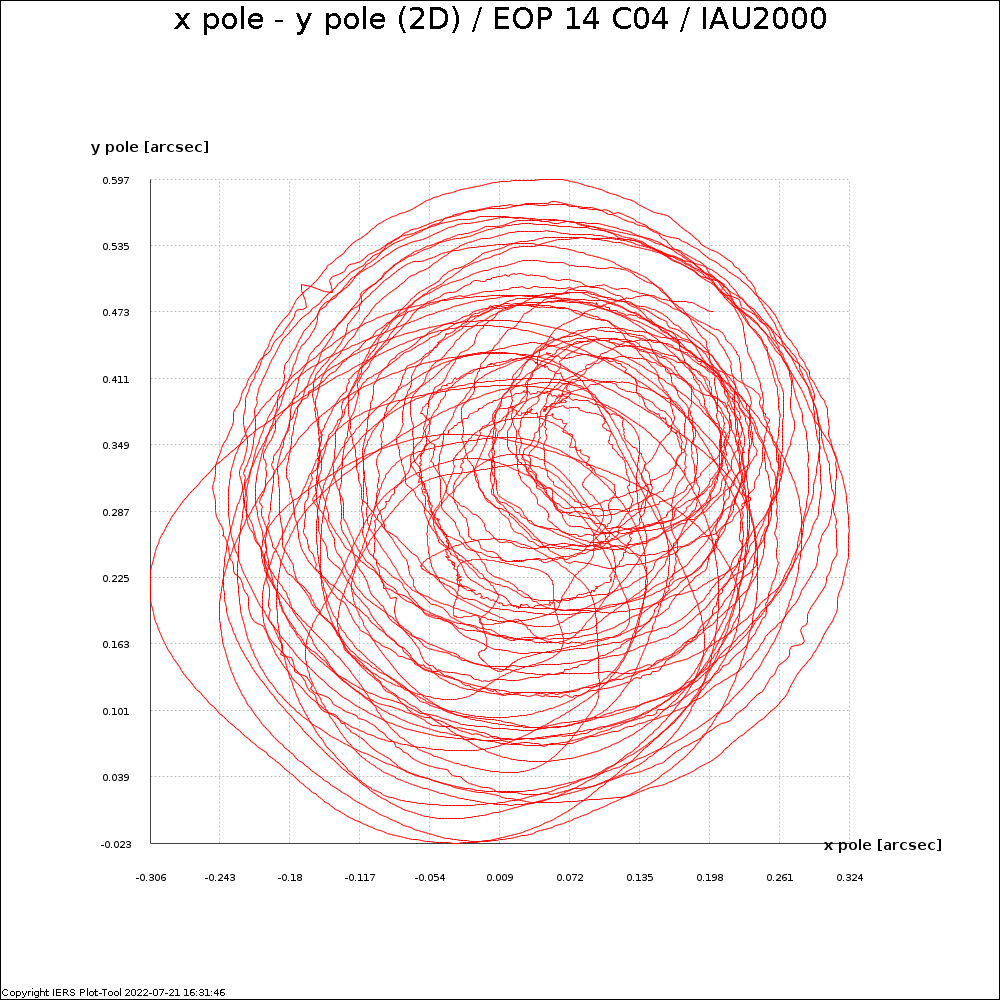 EOPC04_14_62-NOW_IAU2000A-X_Y_PLAN