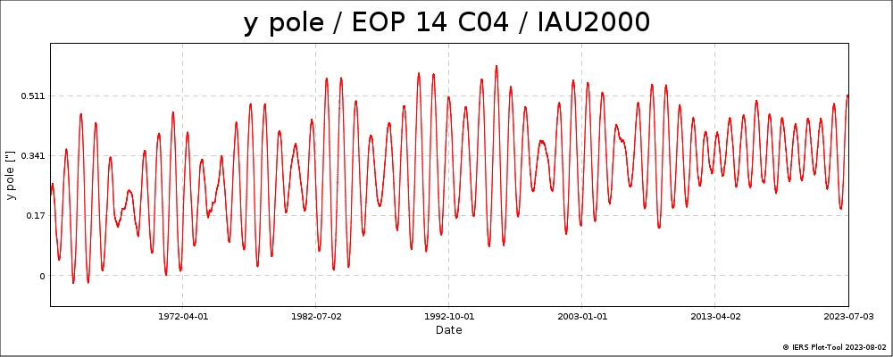 EOPC04_14_62-NOW_IAU2000A-YPOL