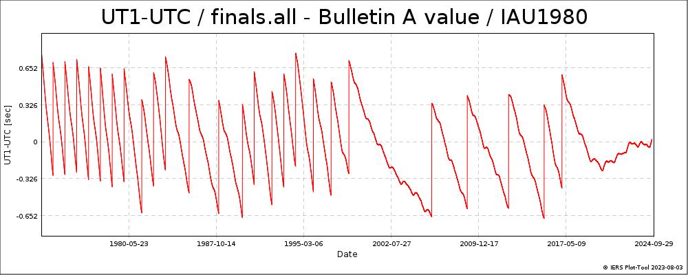 FinalsAllIAU1980-UT1-UTC-BULA