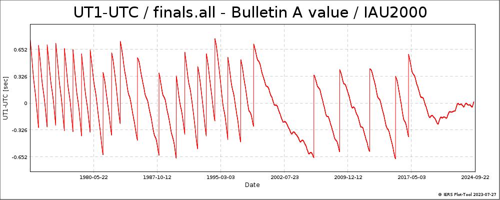 FinalsAllIAU2000A-UT1-UTC-BULA