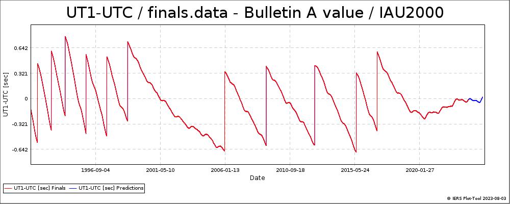 FinalsDataIAU2000A-UT1-UTC-BULA