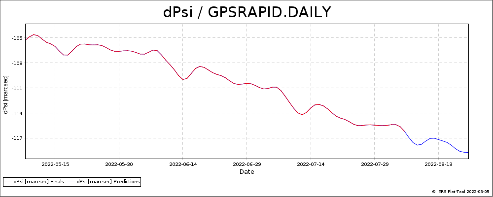 GPSRAPID_DAILY-DPSI