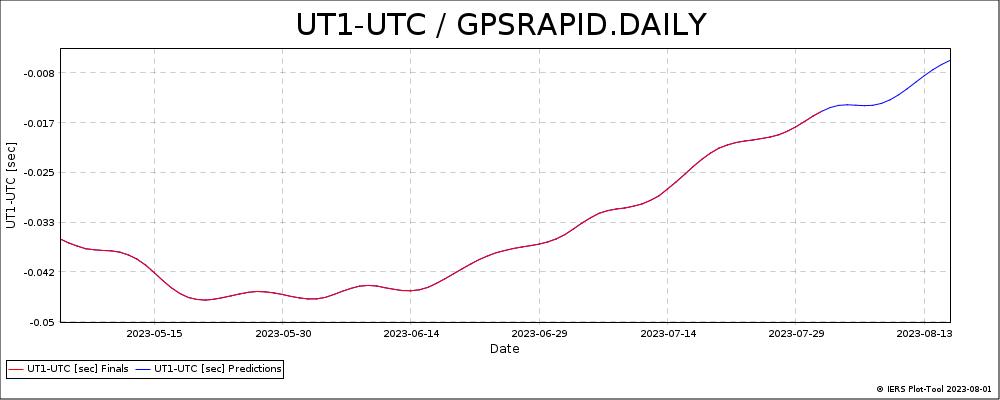 GPSRAPID_DAILY-UT1-UTC