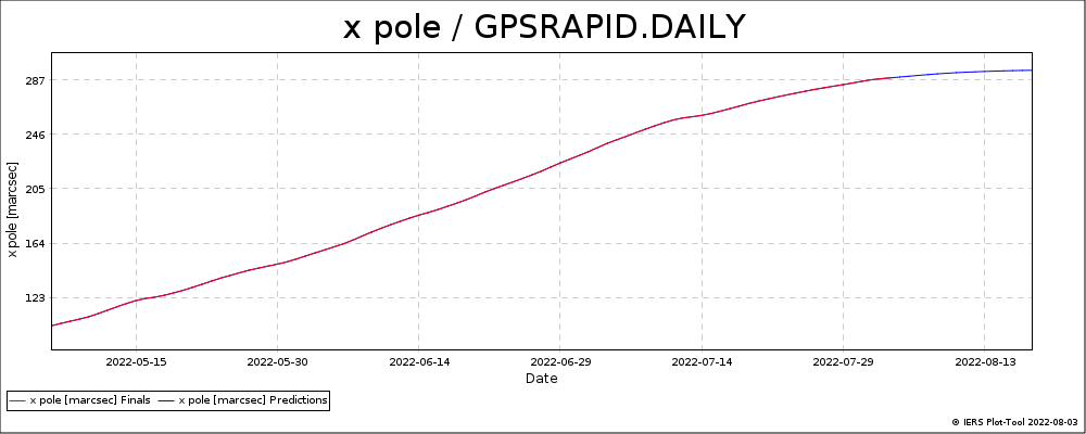GPSRAPID_DAILY-XPOL