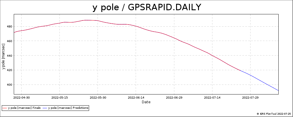 GPSRAPID_DAILY-YPOL
