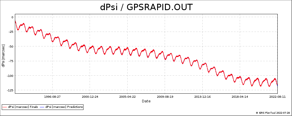GPSRAPID_OUT-DPSI