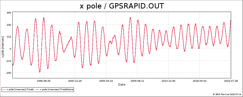 GPSRAPID_OUT-XPOL
