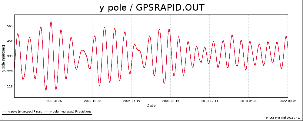 GPSRAPID_OUT-YPOL